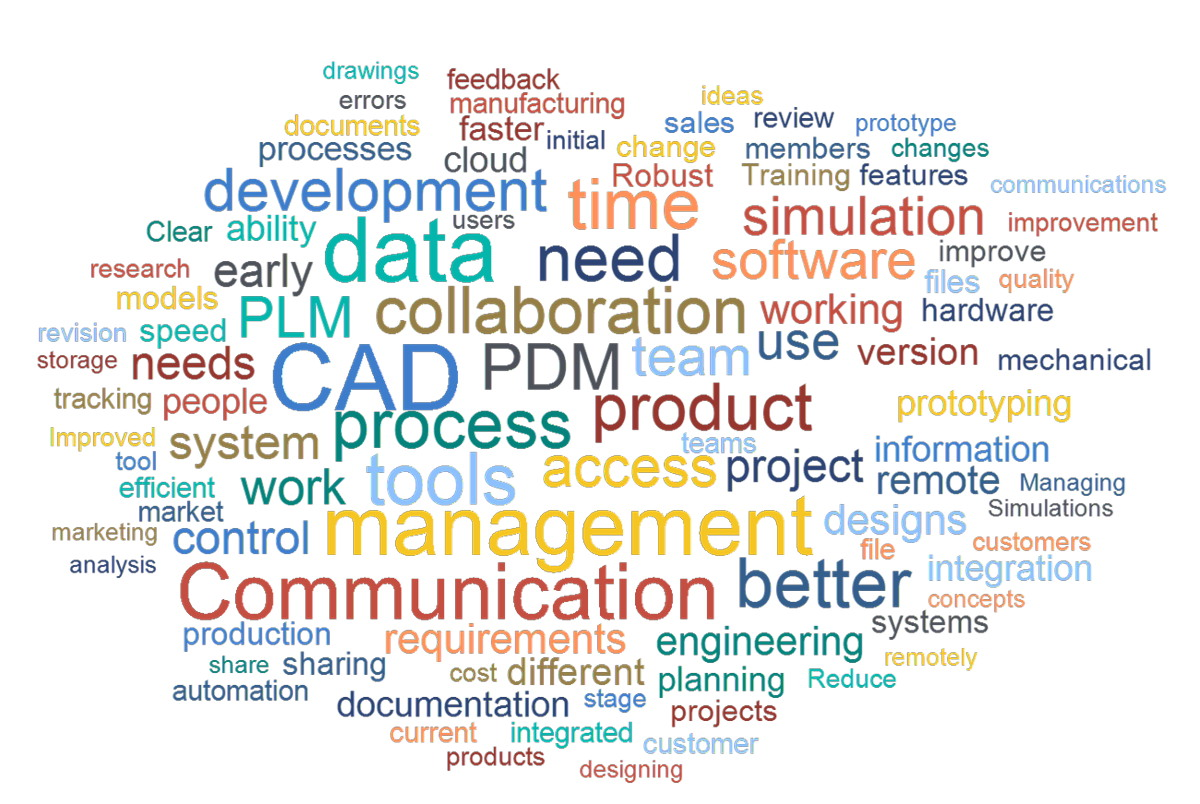 Stande der Produktentwicklung 2020 – Wortwolke